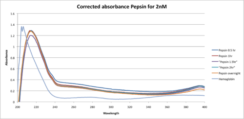 Corrected absorbance Pepsin for 2nM.png