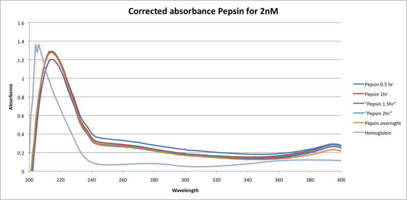 File:Corrected absorbance Pepsin for 2nM.png