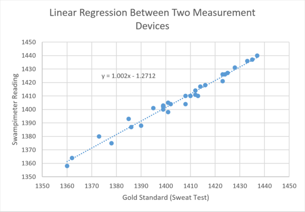 Linear Regression Model Comparing the Sweat Test to the readings of the Swampimeter