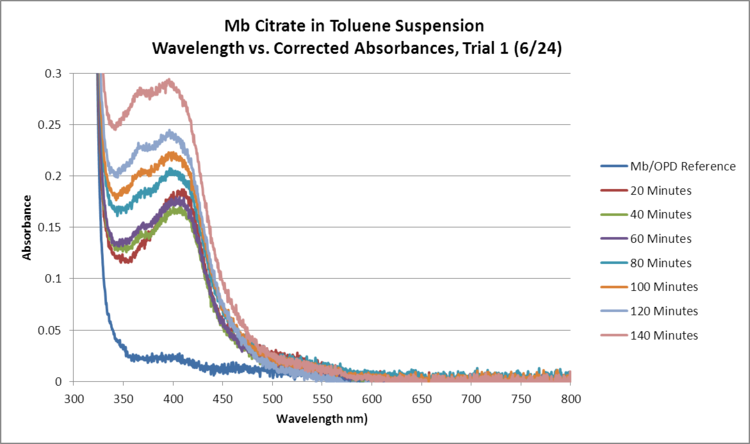 Mb Citrate OPD H2O2 Toluene GRAPH Trial1.png