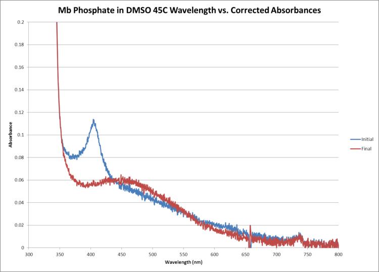 Mb Phosphate OPD H2O2 DMSO 45C WORKUP GRAPH.png