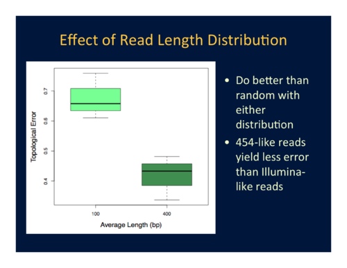 Figure 1. Effect of read-length distribution on topological accuracy.