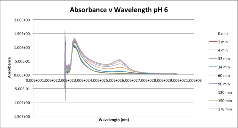 Image:092816 Abs Wave pH 6.png