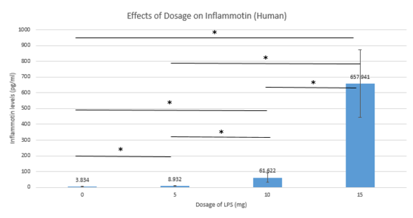 Average Inflammotin levels in Humans