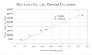 Fluorescence stnd curve RG.png