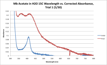 Mb Acetate H2O 15C WORKUP GRAPH.png