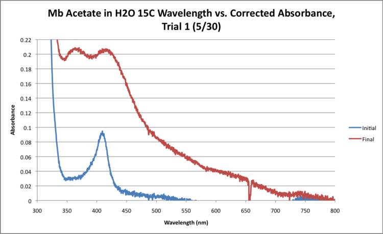 Mb Acetate H2O 15C WORKUP GRAPH.png