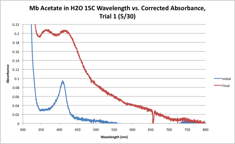 File:Mb Acetate H2O 15C WORKUP GRAPH.png