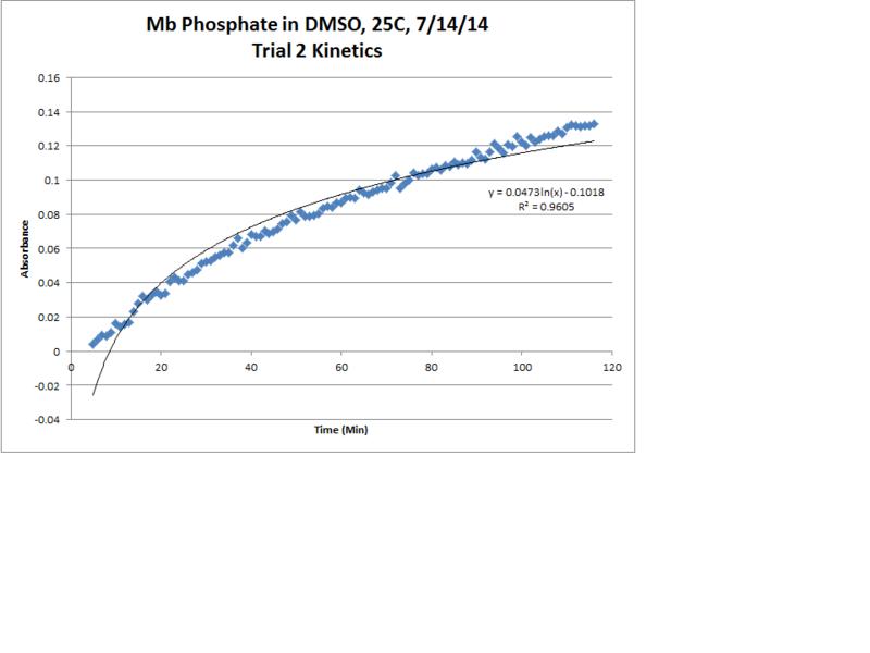 File:Mb Phosphate OPD H2O2 DMSO 25C Trial2 Kinetics LogReg Chart.png