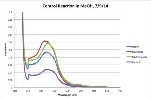 MeOH Control Reaction 120Min Chart.png