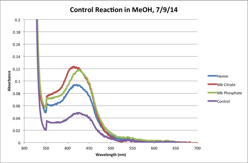 File:MeOH Control Reaction 120Min Chart.png