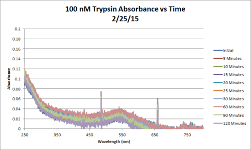 100nM Tryspin AbsvsTime Feb25 Chart.png