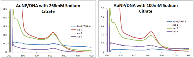 File:2013 0715 AuNP-DNA.PNG