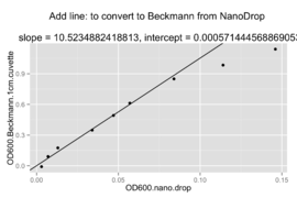 Conversion between NanoDrop OD600 and cuvette-measured OD600 including linear model  (original data)