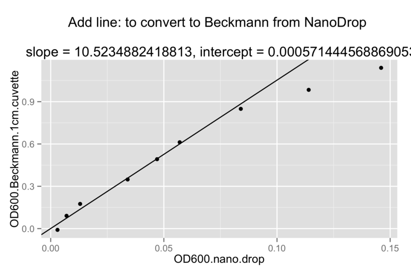 File:2014 03 26 nano drop and cuvette correlation 3.png