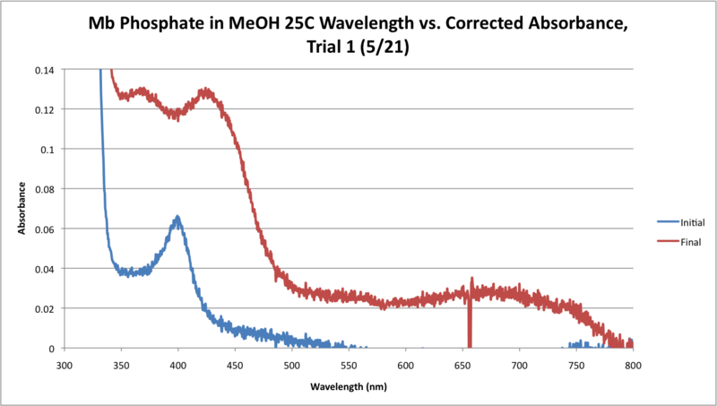 File:25C Mb Phosphate OPD H2O2 MeOH WORKUP GRAPH.png