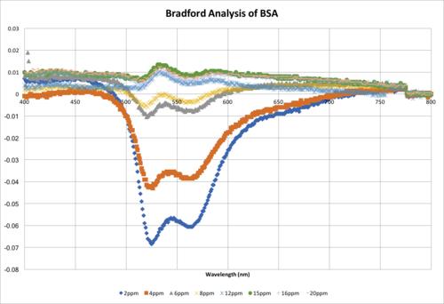 BradfordAnalysisGraph.png