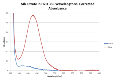 Mb Citrate H2O 35C WORKUP GRAPH.png