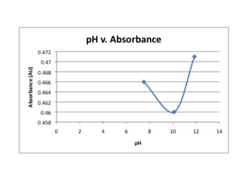 PH v. absorbance.png