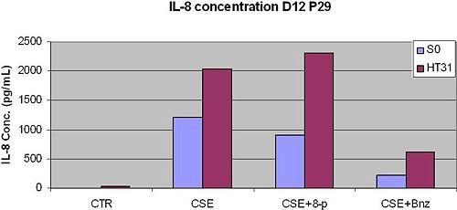 IL8secretionD12P29250310.JPG