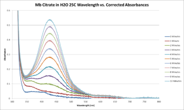 Mb Citrate H2O 25C Sequential WORKUP GRAPH.png
