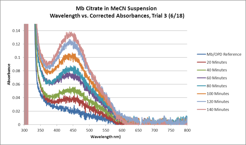 File:Mb Citrate OPD H2O2 MeCN Trial3 Graph.png