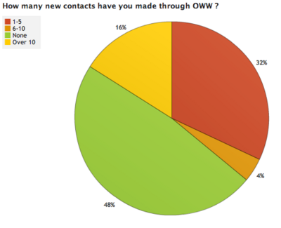 OWW Survey Results 3 1.png