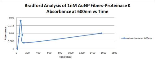 AMS Bradford 1nM Abs 600nm vs time.png