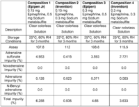 Table of the total% impurities of the patented epinephrine formulation versus Epipen formulation https://www.google.com/patents/WO2014057365A1?cl=en&dq=epipen&hl=en&sa=X&ved=0ahUKEwi3hpSWsOzOAhXGBywKHexcBZoQ6AEILjAC