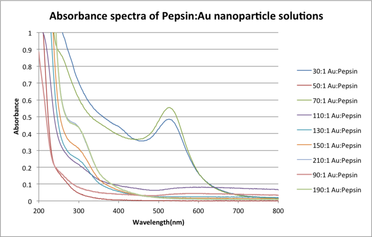 Pepsin Nano.png