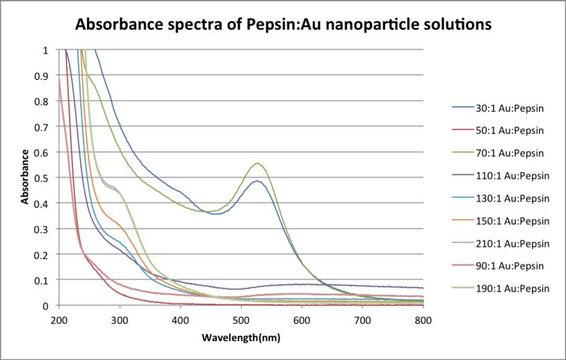 File:Pepsin Nano.png