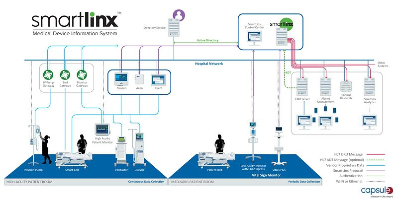 File:SmartLinx System Diagram secure page-001.jpg