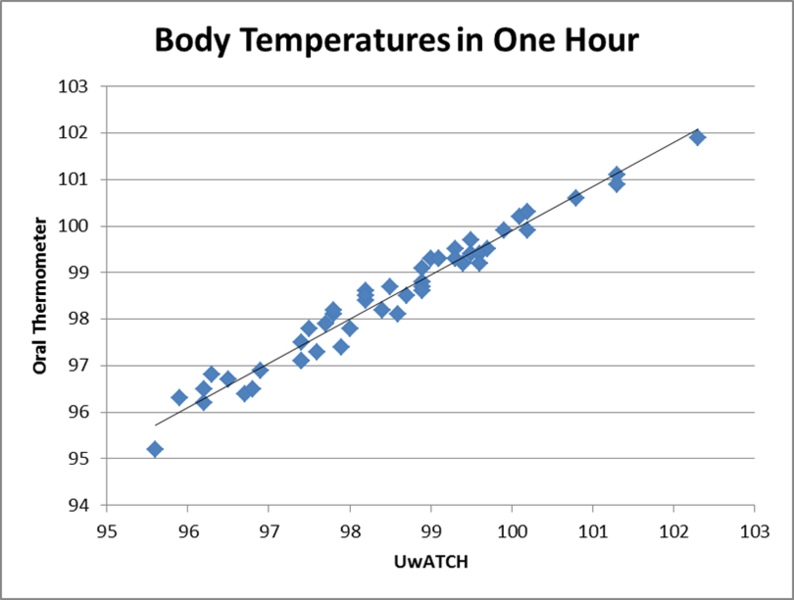 File:Uwatchtemp2.png