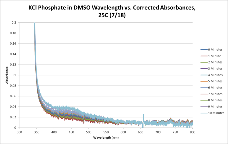 File:KCl Phosphate OPD H2O2 DMSO 25C SEQUENTIAL WORKUP GRAPH.png