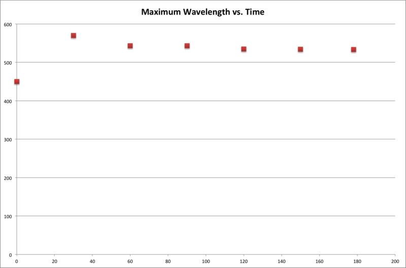File:Maximum Wavelength vs. Time Summary.png