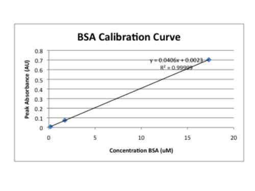 BSA calibration curve.png