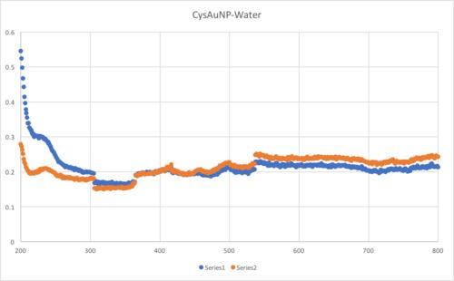 CysAuNP-Water.png