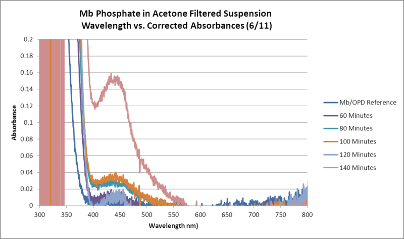 Image:Mb Phosphate OPD H2O2 Acetone WORKUP GRAPH.png