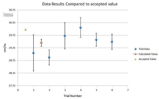 Figure 3: Comparison of results from trials 1-6, calculated weighted mean, and the accepted value.
