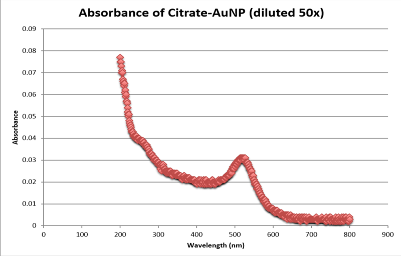 File:UV-VIS Spectrum of UV-Vis of 50x Diluted Citrate-AuNP.png