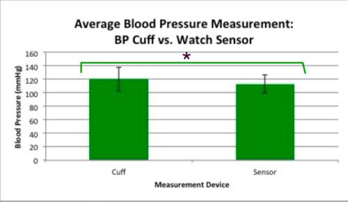 Graph of Blood Pressure Sensor Data