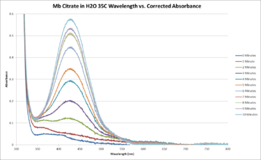 Mb Citrate H2O 35C Sequential WORKUP GRAPH.png