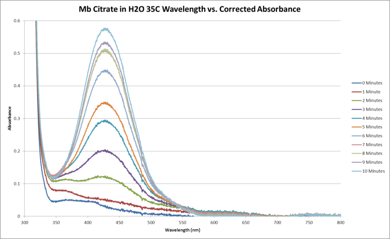 File:Mb Citrate H2O 35C Sequential WORKUP GRAPH.png