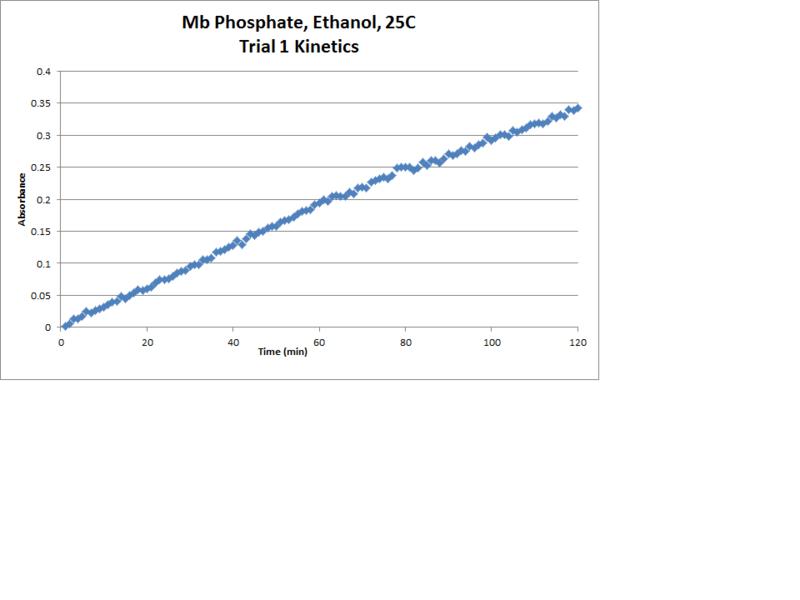File:Mb Phosphate OPD H2O2 EtOH 25C Kinetics Chart.png