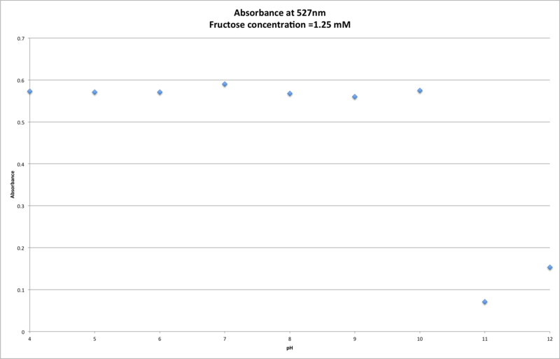 File:09272016 1.25mMFructose Absorbance.png
