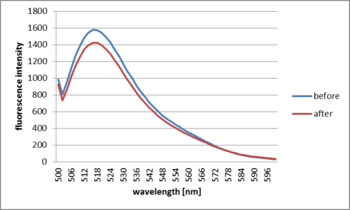 Fig. 2.2.2.1 Decrease in the fluorescence after addition of target DNA