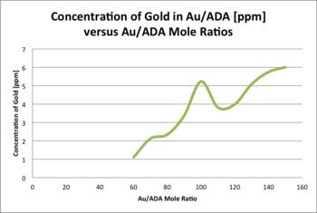 Au ADA gold.png