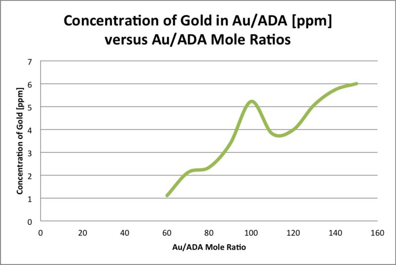 File:Au ADA gold.png