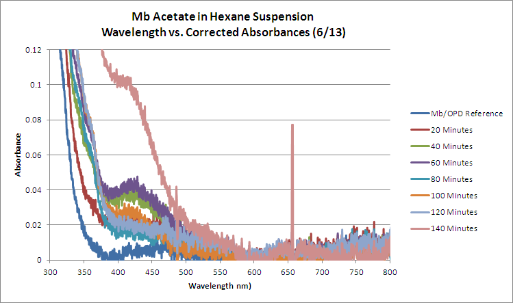 Mb Acetate OPD H2O2 Hexane WORKUP GRAPH.bmp