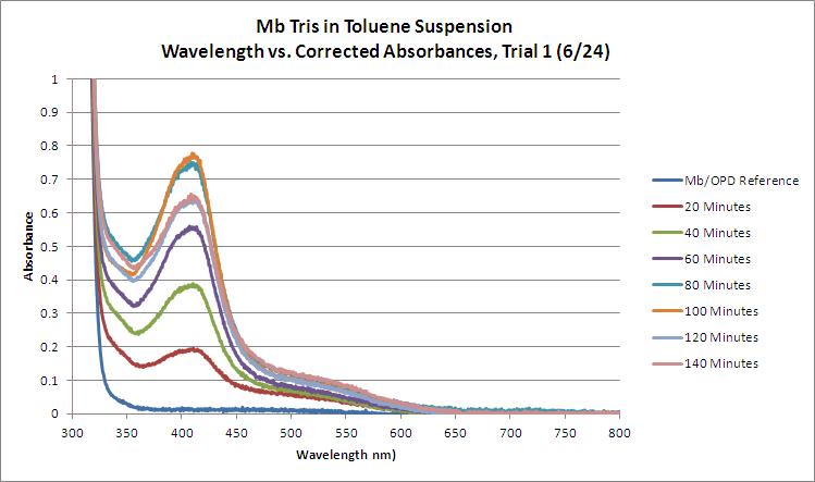 Mb Tris OPD H2O2 Toluene WORKUP Trial1 GRAPH.bmp